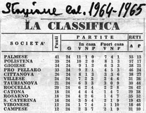 Classifica Campionato di Promozione 64/65